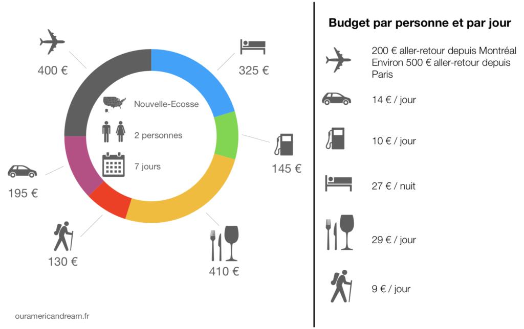 Budget | Road trip en Nouvelle-Écosse