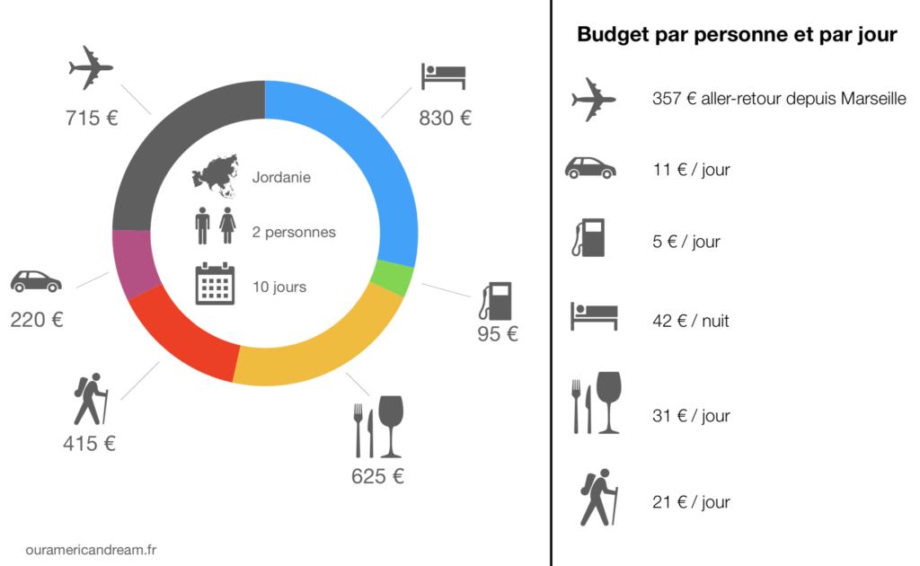 Budget road trip en Jordanie