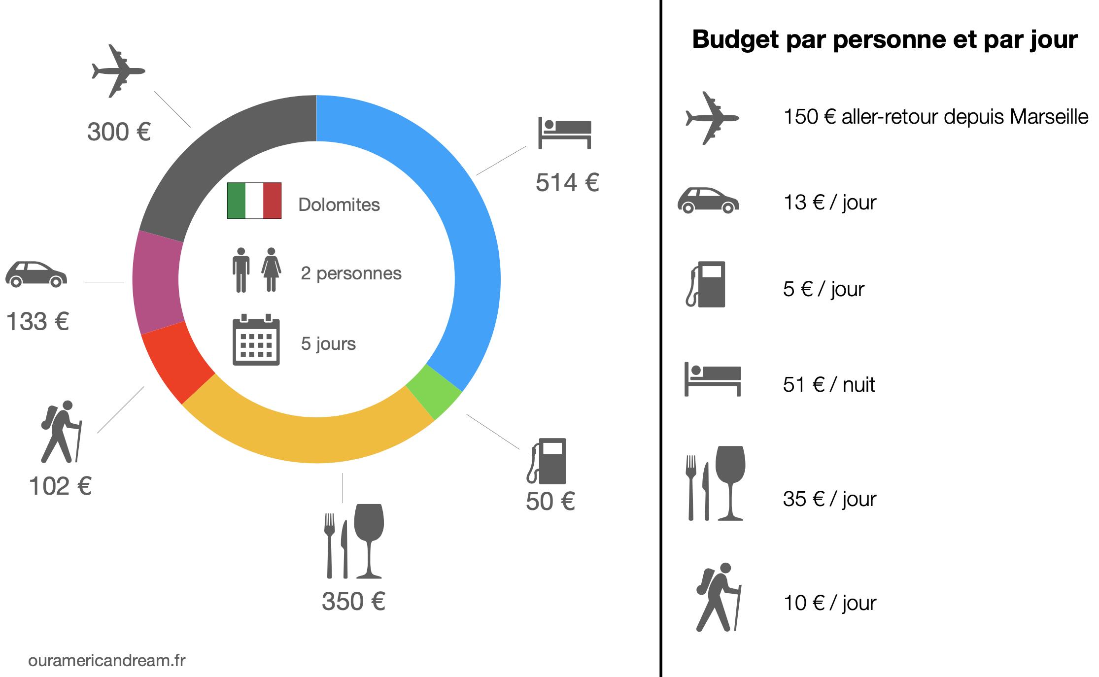 Budget road trip dans les Dolomites