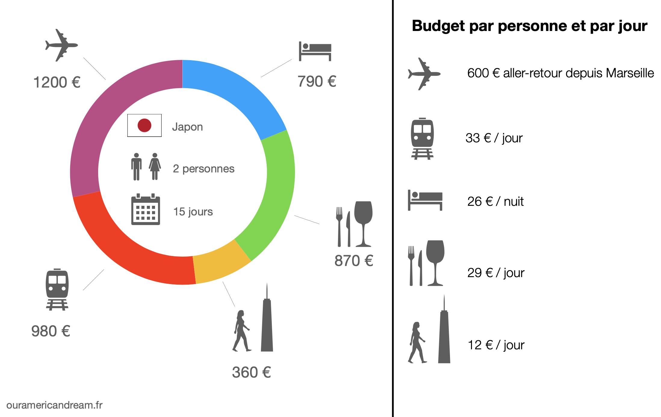 Budget voyage au Japon